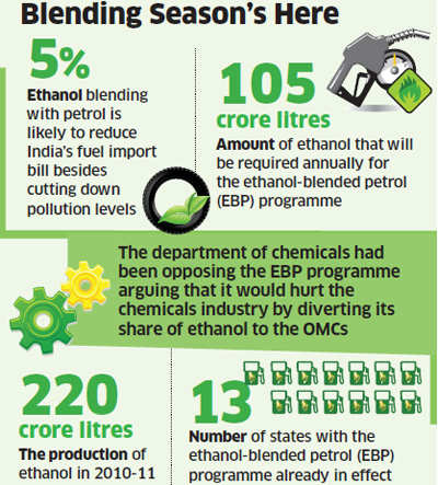 Five per cent ethanol to be mixed in petrol from December