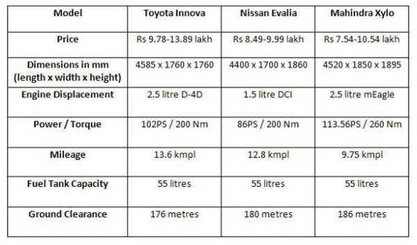 Mahindra Xylo vs Nissan Evalia vs Toyota Innova