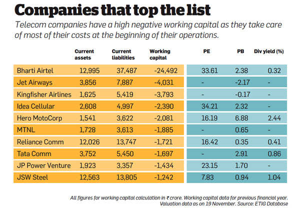 Companies that top the list