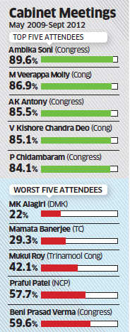 Non-Congress ministers have poor attendance at Cabinet meetings