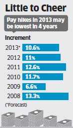 Increments in 2013 may be only a tad less than 2012, forecast HR agencies