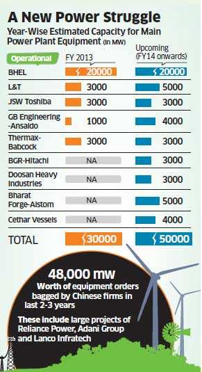 Indian power equipment makers oppose setting up of Chinese manufacturing units