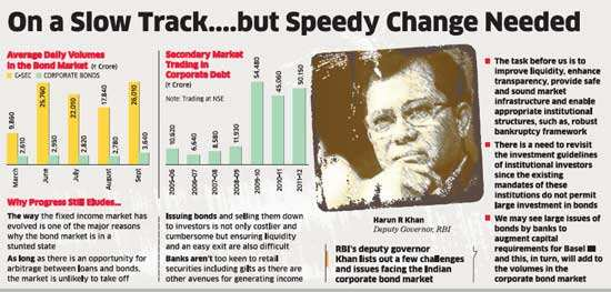 Indian corporate bond market still remains a mirage