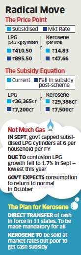 Direct subsidy transfers for LPG, kerosene to cut fuel bill by Rs 15,000 crore