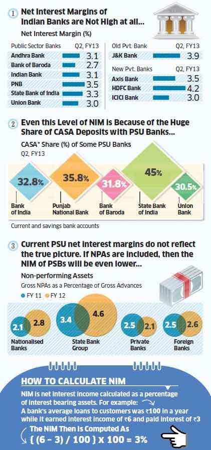 Net interest margins: Little leeway for PSBs