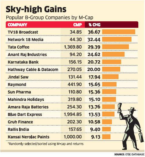 Rally of 'B' group stocks like TV18 Broadcast, Tata Coffee, Raymond, others may herald return of retail investors: Brokers