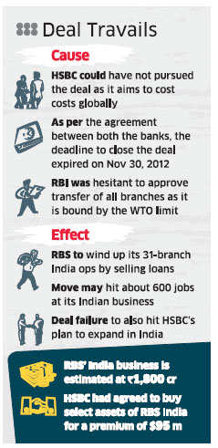 HSBC Gives up Plan to Buy RBS' India Ops