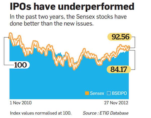 IPOs have underperformed