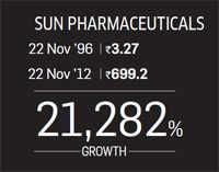Sun Pharmaceuticals