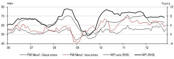 Manufacturing PMI rises on strong order books position but RBI to remain on hold