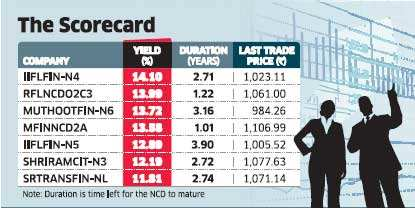 NBFC debentures can give better returns than FDs, but they carry higher risks too