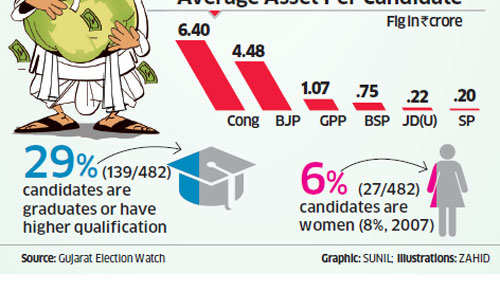 Gujarat Assembly Election 2012: Candidates' Profile