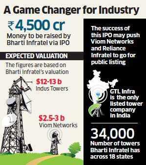 Bharti Infratel's IPO