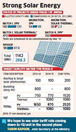 JNN Solar Mission II: Solar, conventional power may cost same by 2017 in India