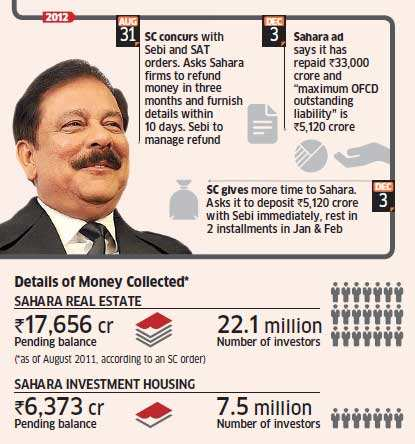 Sahara gets more time to refund Rs 24,000 crore to investors
