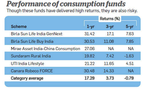 Performance of consumption funds