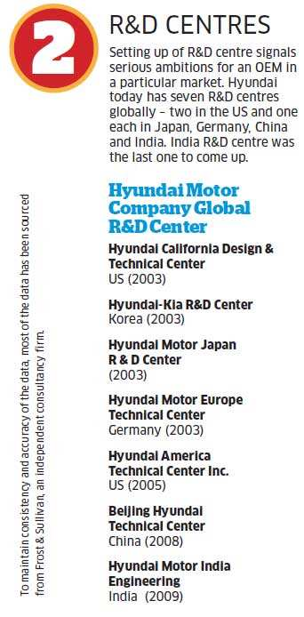 Why Hyundai is losing its shine in India when the firm is star performer in other countries