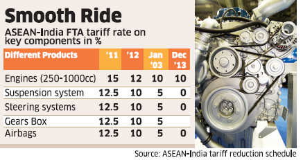 Cheaper spares to benefit Toyota, Honda, Nissan, Ford as import tariffs from Asean to fall by 50%