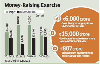 A panel of ministers will meet on Monday to finalise the price for selling a 10% stake in state-run miner NMDC as the government makes one more attempt to add momentum to its disinvestment programme.