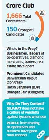 It is party time for billionaires in Gujarat. Diamond merchants, dairy dons, textile tycoons, sugar barons and other agri-business magnates are putting their best foot forward as candidates of political parties for the Gujarat elections.