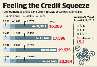 Banks still wary of lending to small companies on risk perception