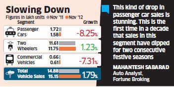 Despite new launches like Maruti Suzuki Alto 800, Chevrolet SAIL U-VA, car sales dip 8.25% in November