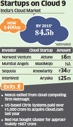 Technology investors betting big on cloud computing startups on hope of strong returns