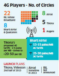 Tikona Digital plans to launch 4G services at 2-5 paise per MB; to kick off price war in telecom sector