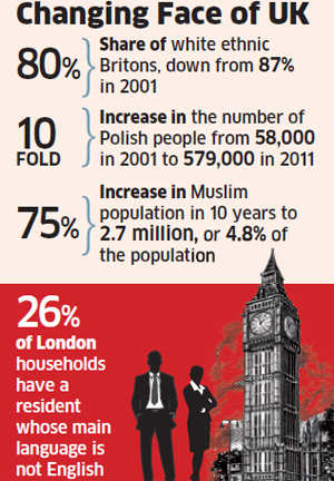 Indians account for highest immigration into the UK; Polish influx up tenfold