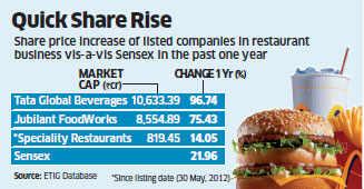 Reverse merger makes McDonalds' franchisee parent Westlife Developments market darling