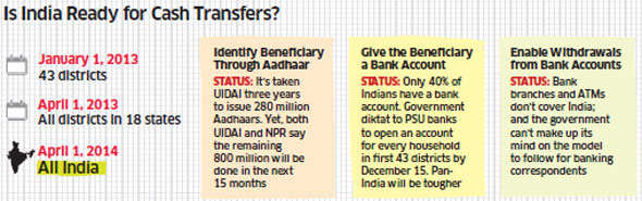 Direct Cash Transfer scheme: 6 questions UPA need to give convincing answers