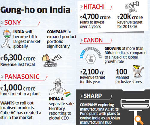 Hitachi, Panasonic to make India base to access Africa, Middle East; plan Rs 5,700-cr investments