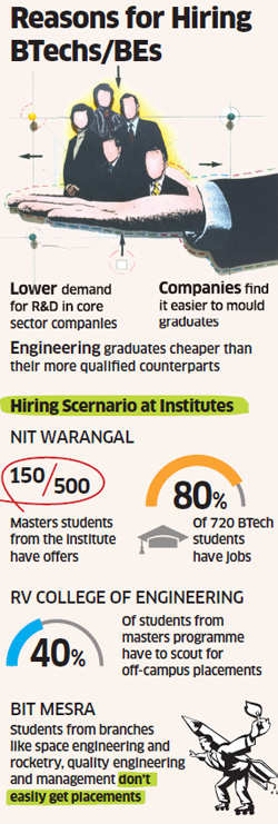 Why companies ignore masters in engineering institutes