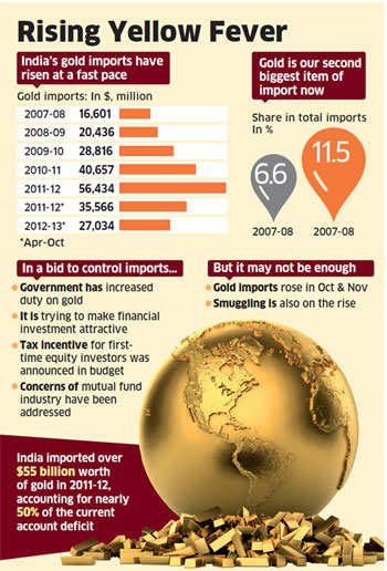 DRI cracks down on gold smuggling from Thailand - The