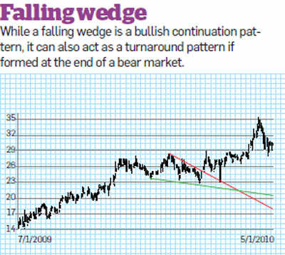 A falling wedge, is called as bullish wedge