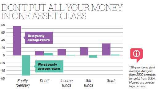 Don't put all your money in one asset class