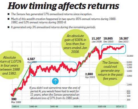How timing affects returns