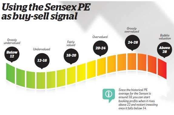 Using the Sensex PE as buy-sell signal
