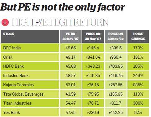 PE is not the only factor