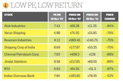 Low PE, low return