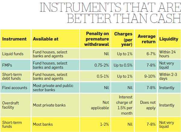 Instruments that are better than cash