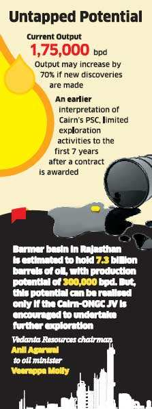 Oil ministry to allow Cairn India to further explore Rajasthan oilfields
