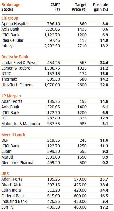 Top brokerage picks for 2013