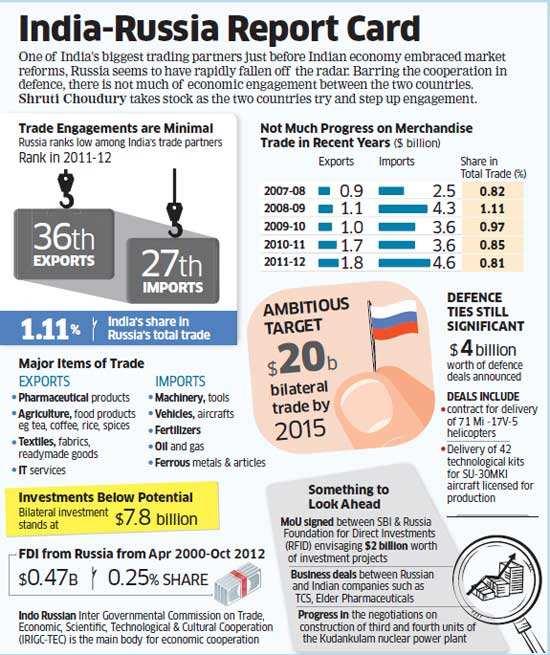 India, Russia strengthen ties via $4 bn defence deals