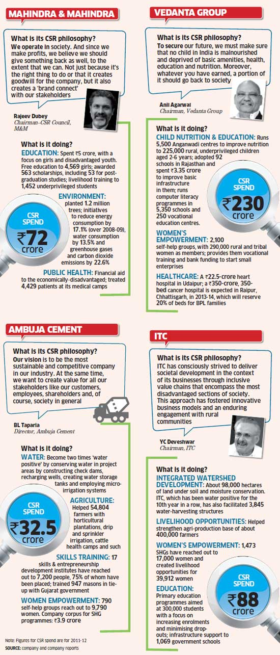 India's top corporate social responsibility spenders