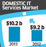 $100-bn roller-coaster: What lies ahead for IT services industry