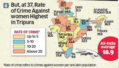 Crimes against women: Madhya Pradesh tops in rapes, Bengal in total crime