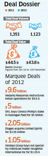 M&A deals had a strong showing in the second half of 2012