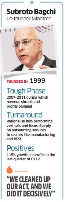 Mindtree looked inward to sort out problems and has emerged stronger