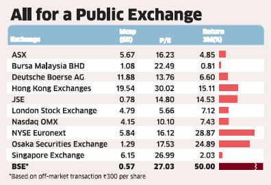 BSE shares soar 50% after bourse decides to go public